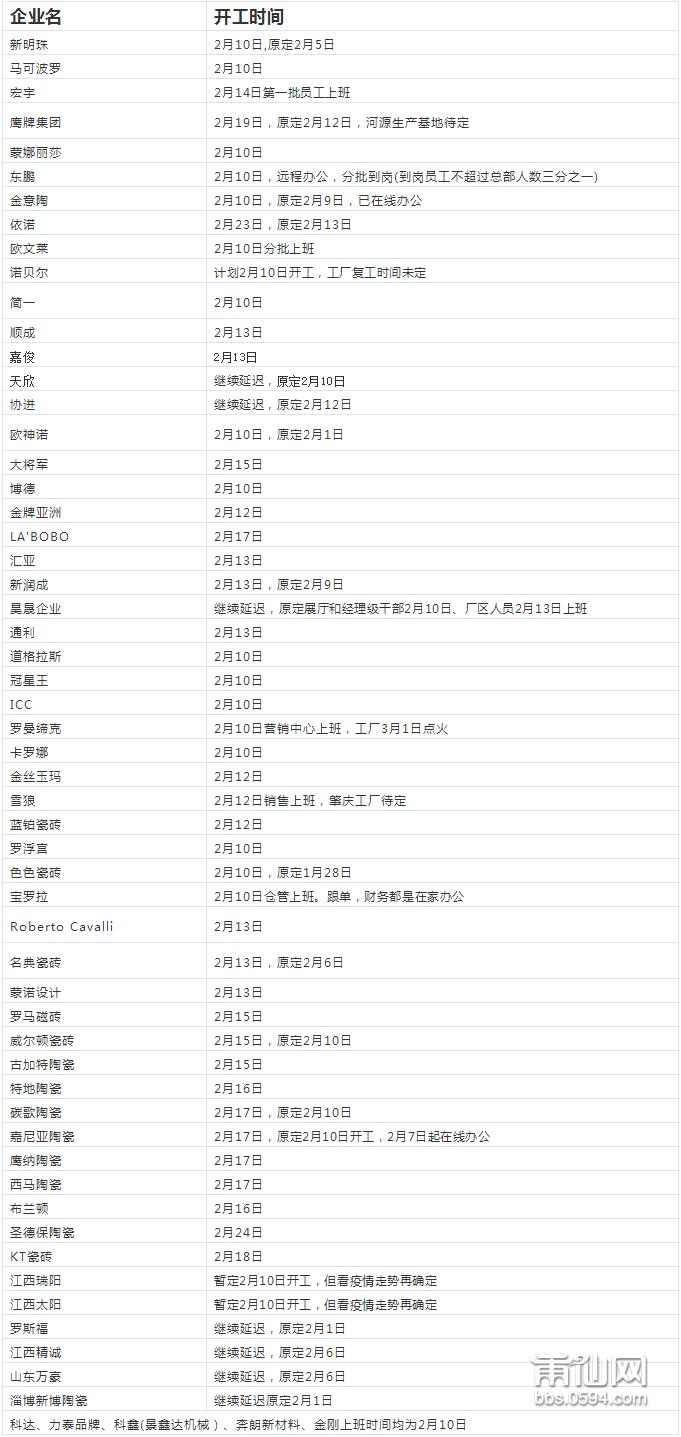 陶瓷企业开工信息更新汇总.png